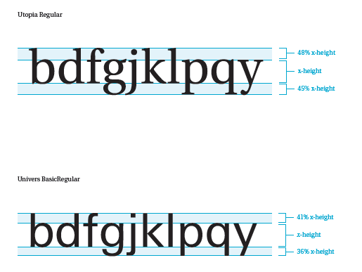 Clear extension for lowercase letters